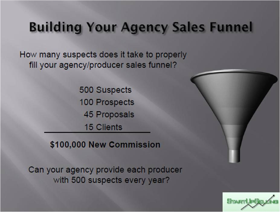 Insurance Agency Sales Funnel