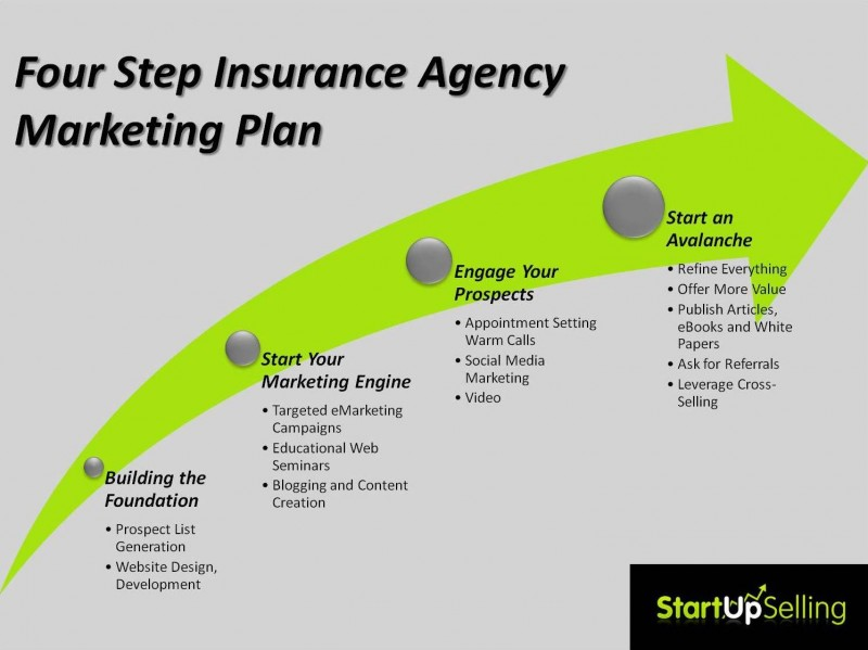 From the Archives: 4 Step Insurance Agency Marketing Plan (Graphic ...