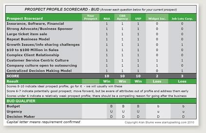 Prospect Scorecard
