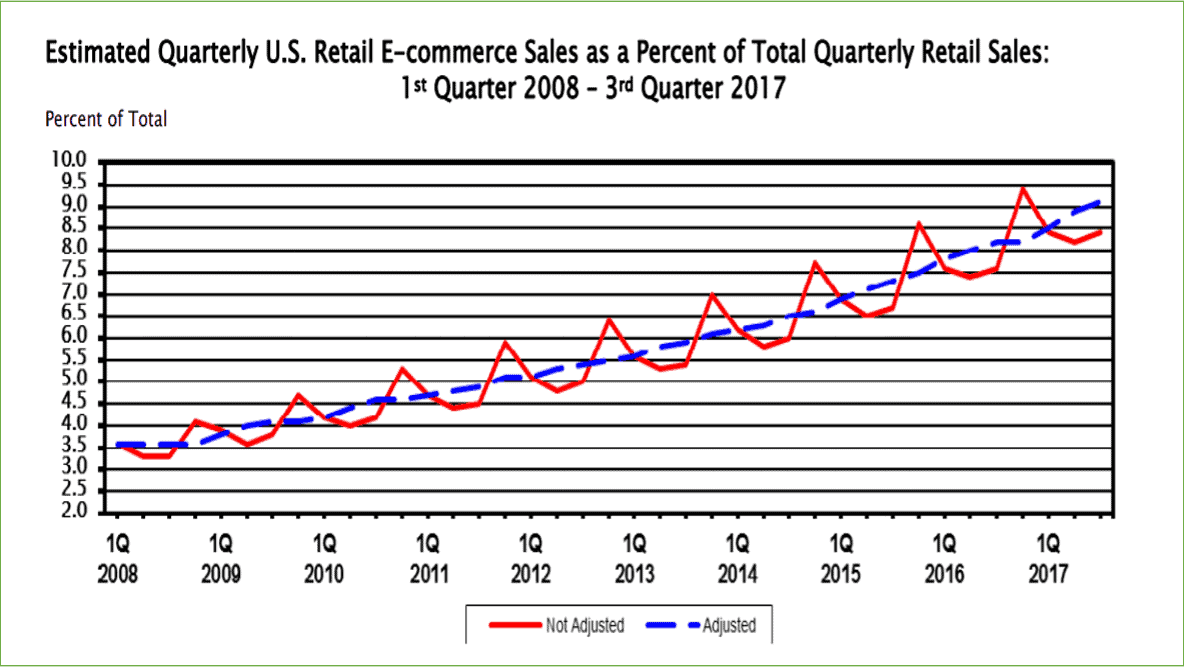 US Census E-commerce Graph 2017 - Insurance Web Marketing